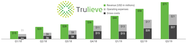 Trulieves financial results are second-to-none in the U.S. cannabis industry