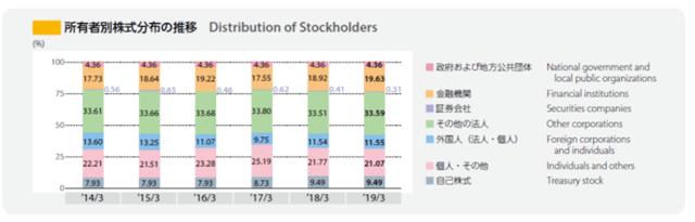 Oriental Land shareholders
