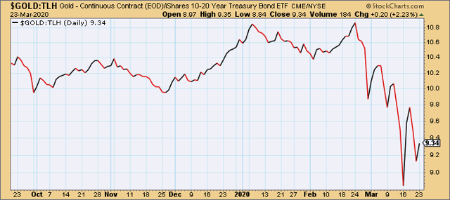 Gold vs. iShares 10-20 Year Treasury Bond ETF