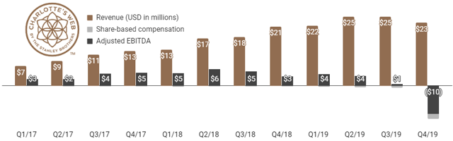 Charlottes Web had choppy revenue growth and declining EBITDA margins in 2019.