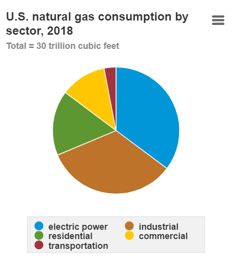 US natural gas consumption by use