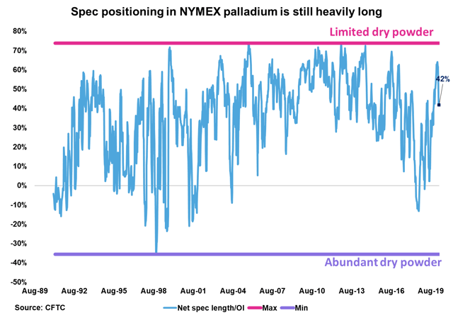 Platinum Weekly: We Remain Unwavering Long-Term PLTM Bulls - GraniteShares Platinum Trust (NYSEARCA:PLTM) 1