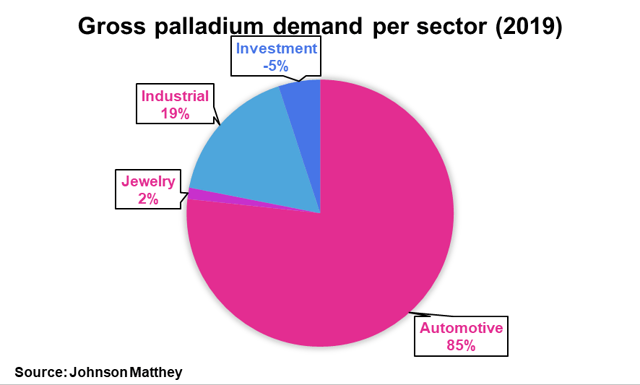 PALL: The Sell-Off Is Violent Though Transient - Aberdeen Standard Physical Palladium Shares ETF (NYSEARCA:PALL) 2