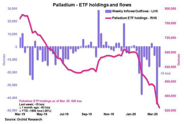 PALL: The Sell-Off Is Violent Though Transient - Aberdeen Standard Physical Palladium Shares ETF (NYSEARCA:PALL) 1