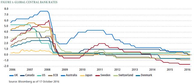 Negative Interest Rate Chart