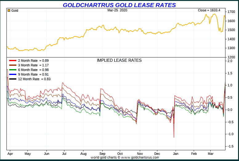 The Gold Market Could Be About To Snap - Watch GOFO