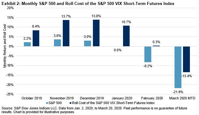 Why The S P 500 Vix Short Term Futures Index Rose More Than Vix In March Seeking Alpha