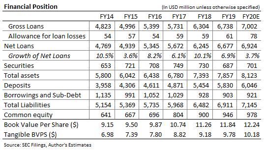 Brookline Bancorp Balance Sheet Forecast