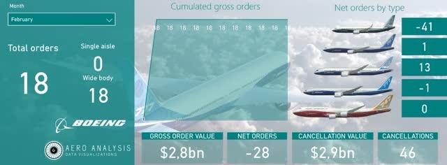 Boeing Orders February 2020