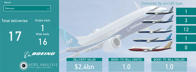 Boeing Deliveries February 2020