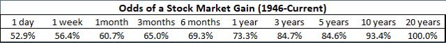 The likelihood of making money in stocks over varying time horizons since World War II