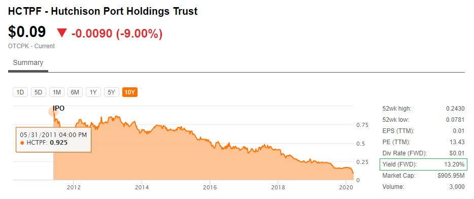 Hutchison port holdings trust stock price