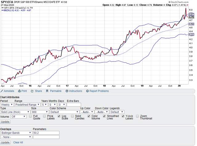 S&P 500 Versus EAFE Relative Strength Bollinger Bands