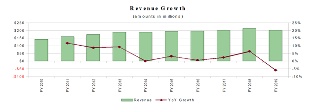 Meridian Bioscience Revenue Growth