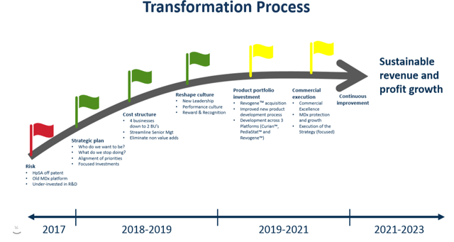 Meridian Bioscience Transformation