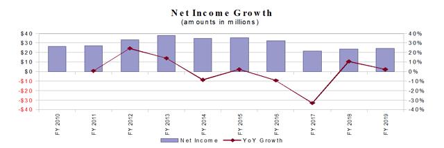 Meridian Bioscience Net Income Growth