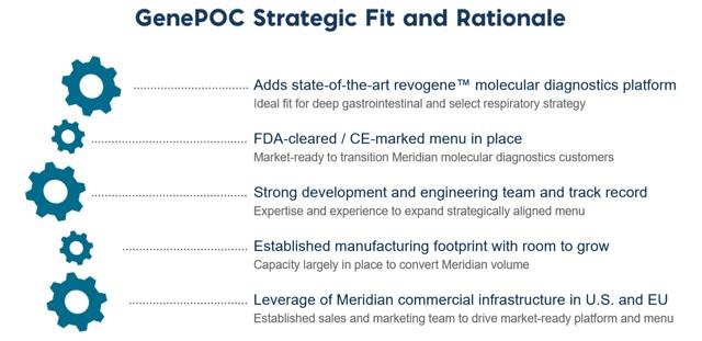 Meridian Bioscience GenePOC Acquisition