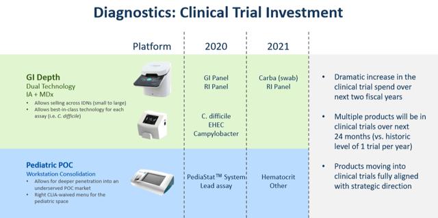 Meridian Bioscience Clinical Trials