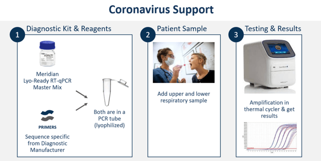 Meridian Bioscience COVID-19 Response