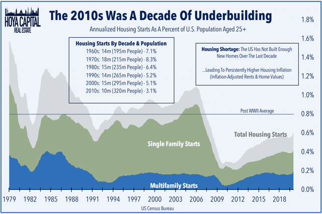 invest in housing