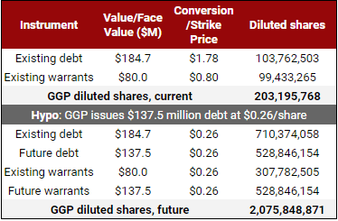 GGP will potentially own 1.4-2.6 billion units convertible to MedMen shares.