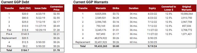 GGP has about 100 million MedMen warrants.