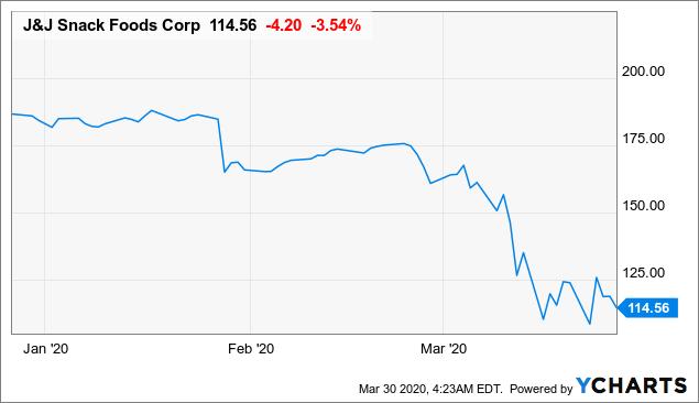 Beaten Down: J & J Snack Foods Corp.