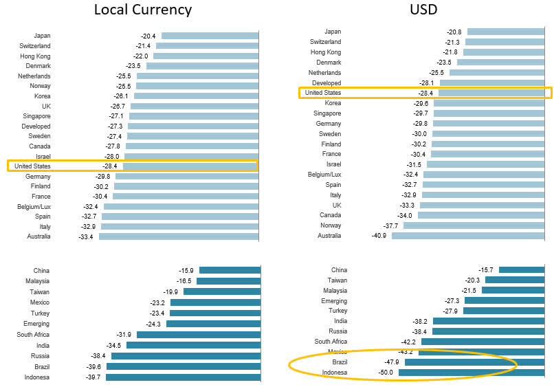 Strong Dollar Is A Negative Double Whammy On Overseas Returns For U.S. Investors | Seeking Alpha