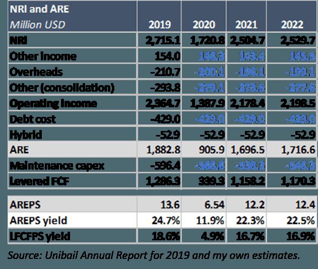 Fig.1: Recurring Net Income Estimates