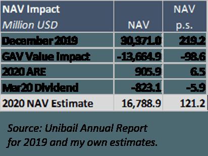 Fig.3: NAV impact