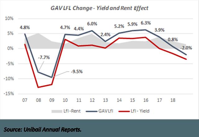 Fig.4: GAV Like For Like Changes