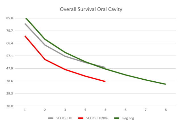 Survival Curves for SoC