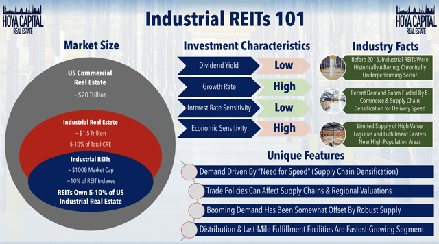 industrial REITs 101