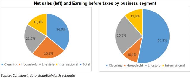 Clorox revenue and EBT split
