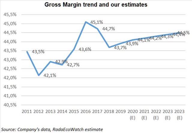 Clorox gross margin