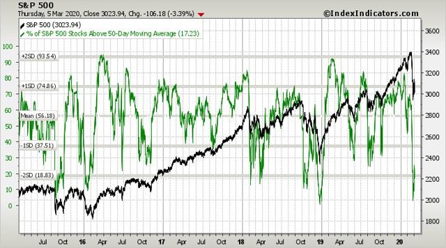 S&P 500 vs % of S&P 500 Stocks Above 50-Day Moving Average