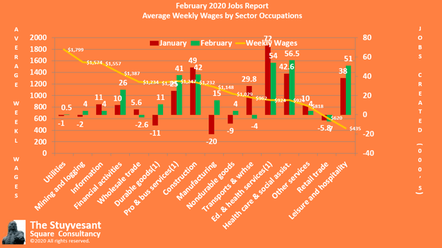 0220 Jobs by Average Weekly Wages