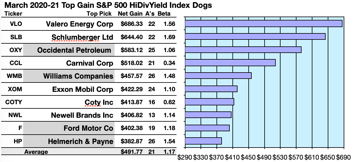 80 S P 500 High Yield Index Gains And Upsides For March Seeking