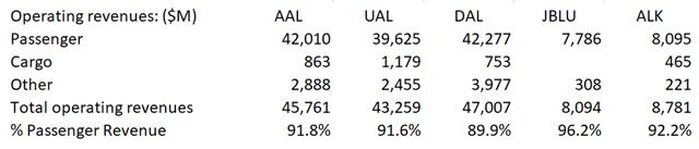 Analisi dei ricavi delle scorte delle compagnie aeree