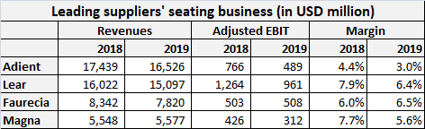 Leading suppliers seating business