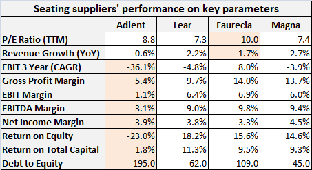 Seating suppliers performance on key parameters