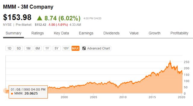 3M stock price