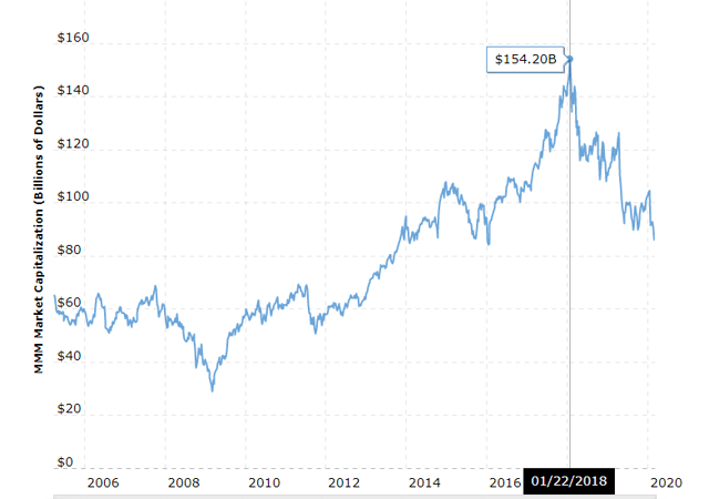 3M stock - market capitalization