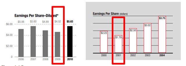 3M stock Annual report