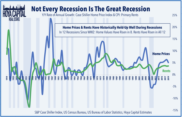 home prices recessions