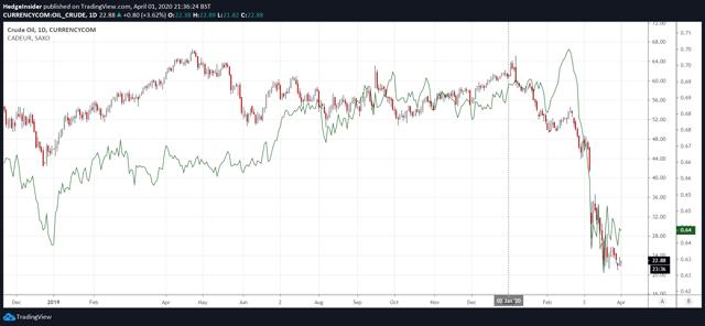 WTI Oil Prices vs. CAD/EUR