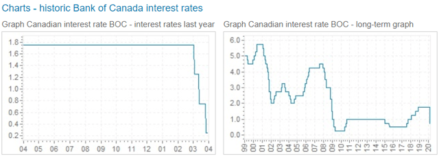 Bank of Canada Short-term Rate