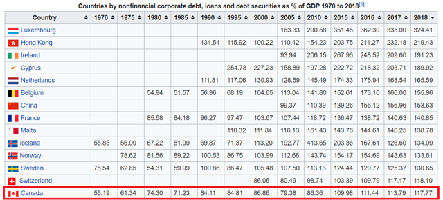 Corporate Debt to GDP Rates