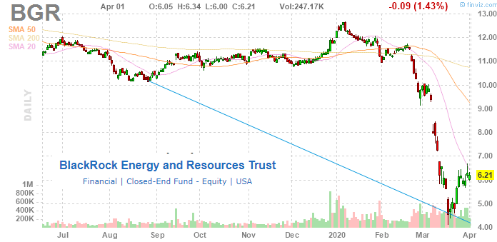 BGR: 13.1% Yield CEF Is Our Top Pick For Upside In Energy