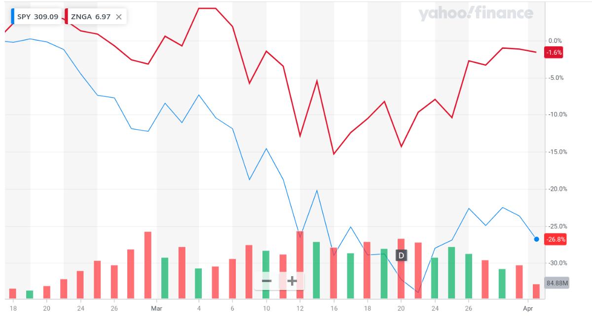 Zynga (ZNGA) Profits As Economy Dips: Everything You Need To Know